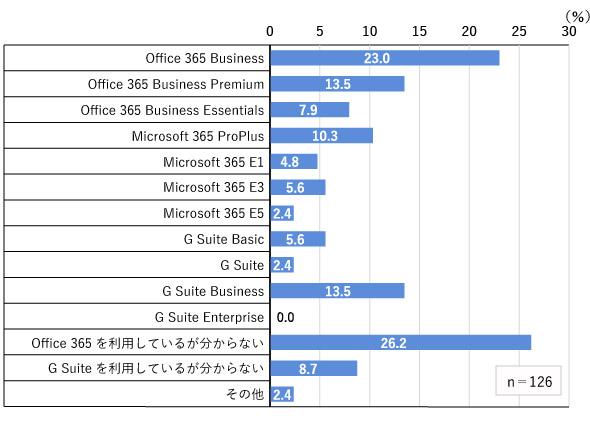 図2 Office 365とG Suiteの契約中のライセンス