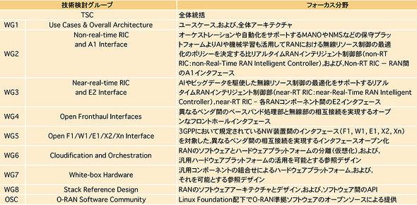 表1 O-RAN Allianceの各WGの役割(資料:NTTドコモ)