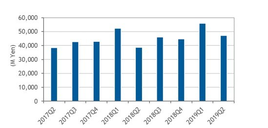 国内外付型エンタープライズストレージシステム市場の支出額推移、2017年第2四半期〜2019年第2四半期