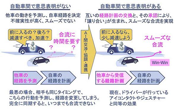 自動運転車の相互の挙動調整による「譲り合い」で合流がスムーズに