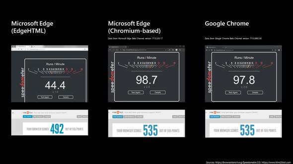 オープンソースのChromiumを使用しているため、旧Edgeに比べるとHTML5互換テストやパフォーマンスの大幅に改善している(MicrosoftのイベントIgnite 2019より)。