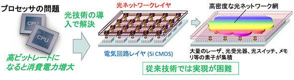 チップの中に光ネットワークを形成