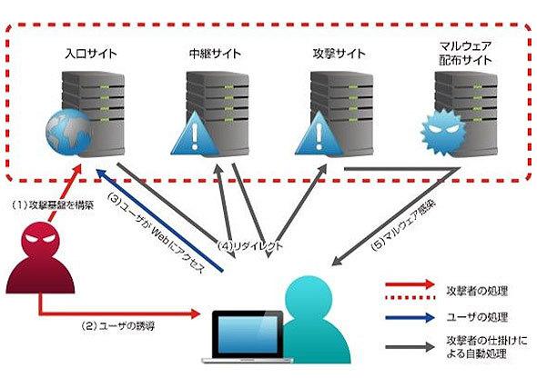 Web媒介型攻撃のイメージ
