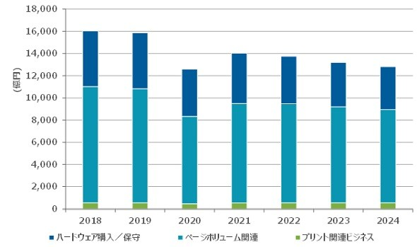 国内オフィス/ホームプリント市場 支出額予測、2018〜2024年(出典:IDC Japan)