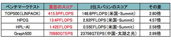 「富岳」の各ベンチマーク成績と第2位との差(理化学研究所による記者発表より)