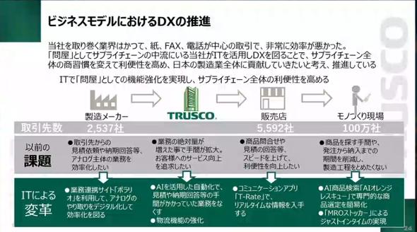 ビジネスモデルにおけるDXの推進