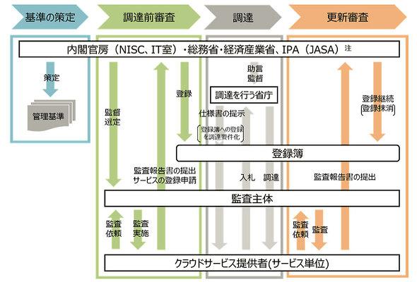 「ISMAP」制度の基本的な流れ