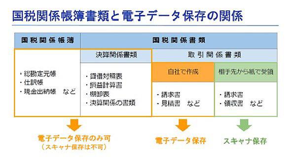 保存 電子 法 帳簿 【2021年度税制改正】電子帳簿保存法の改正まとめ