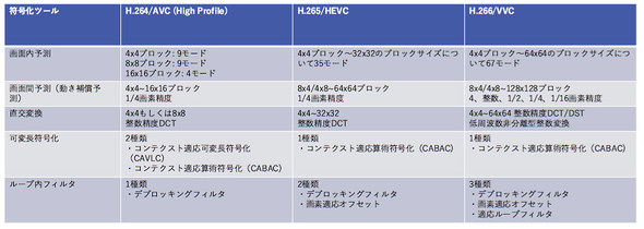 既存規格とH.266/VVCの比較表(資料提供 KDDI総合研究所)