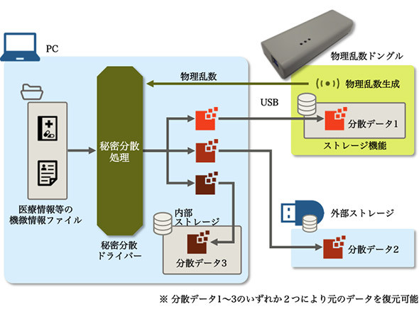 秘密分散技術を利用した超長期情報保管ストレージシステムのイメージ