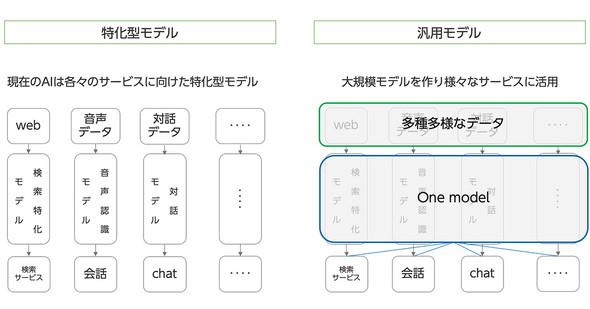 目的特化型の言語モデルと汎用言語モデルのイメージ