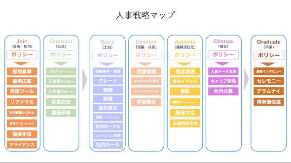 人事戦略マップ
