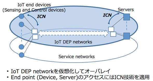 IoT DEPネットワークのイメージ