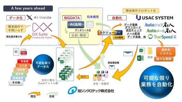 デジタル化の範囲を広げる