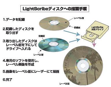 dvd cdドライブでレーベル面に直接プリント lightscribe メディアが