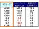シルバーウィークの家電販売はやや期待はずれ、GfK Japan調べ