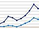 シーリングライトはLEDが過半数、GfKの販売動向調査