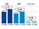ネットで高額ヘッドセットを購入するユーザーが増加、GfKの2011年度ヘッドセット販売動向調査