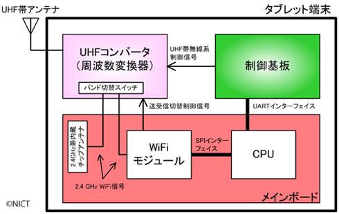 ts_nict02.jpg