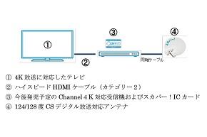 「Channel 4K」のロゴイメージ(写真=左)、4K試験放送受信イメージ図(写真=右)