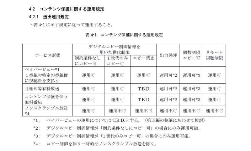 放送を殺す「4K放送コピー禁止」...