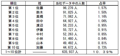 で 多い 日本 名字 番 一