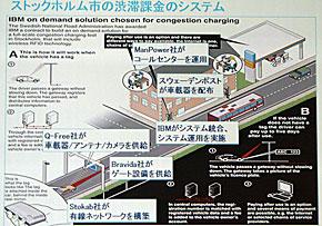渋滞課金システムの概要