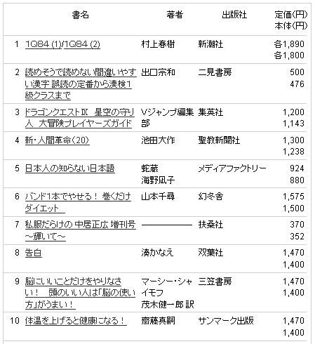 村上 春樹 総合 小説