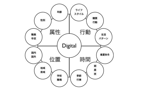 デジタルPRによって取得できる情報