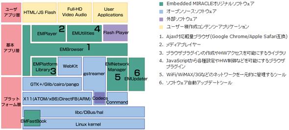 ソフトウェアプラットフォーム構造