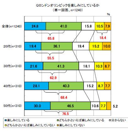 東京オリンピックの開催を望む――49.5%、その理由は? (2/2)