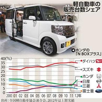 http://image.itmedia.co.jp/makoto/articles/1208/15/yd_car.jpg