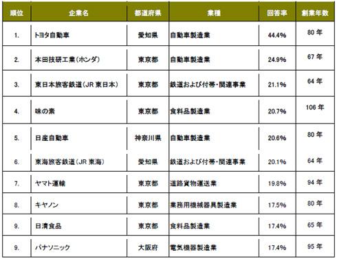 50年後も生き残ると思う日本企業はどこ? Itmedia ビジネスオンライン
