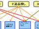 古田雄介の死とインターネット:尊厳を守って迷惑を防ぐ!——インターネットの遺品整理2013