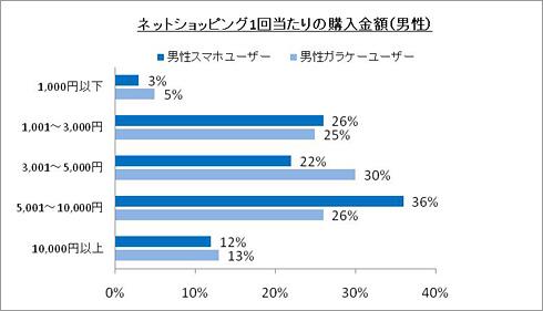 ネットショッピング1回当たりの購入金額(男性)
