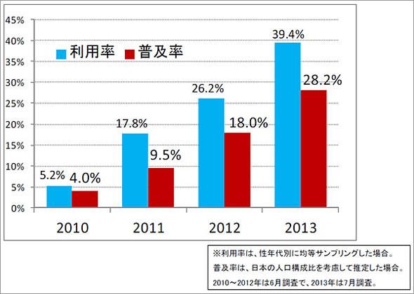 スマートフォンの利用率と普及率の年次推移