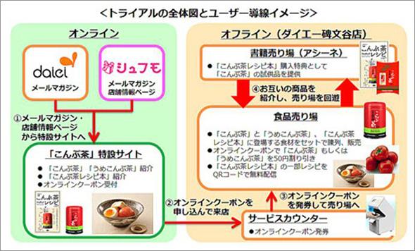 こんぶ茶O2Oトライアル