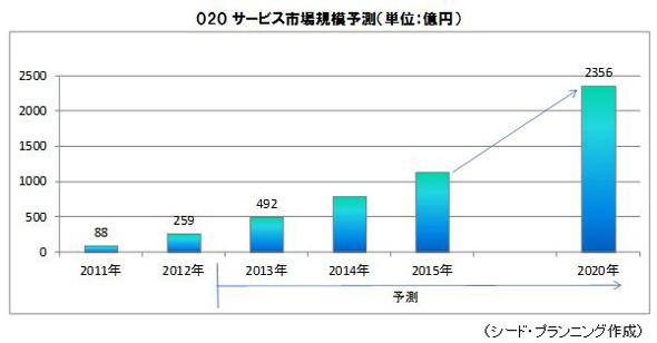 O2Oマーケティング市場規模予測