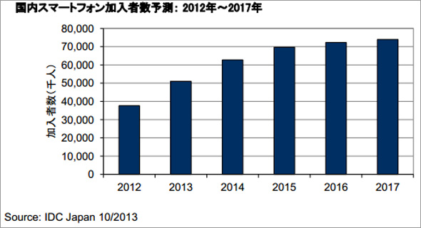 国内スマートフォン加入者数予測:2012年〜2017年