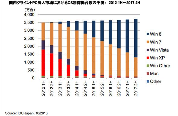 国内クライントPC法人市場におけるOS別稼働台数の予測