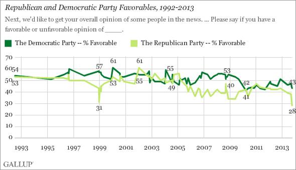 民主党と共和党の支持率推移