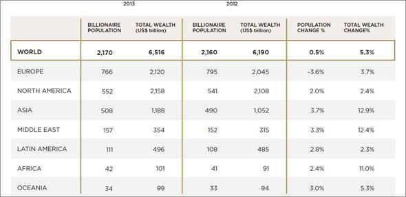 資産1000億円以上の億万長者は世界に2170人――日本人は33人 (1/2)