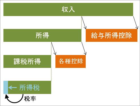 所得税算出の概念図
