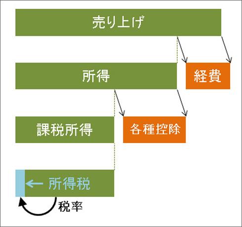 個人事業主の所得税算出の概念図