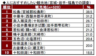 yd_touhoku1.jpg