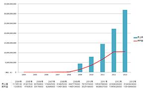 百度の売上高および純利益の推移(2004年〜2013年)