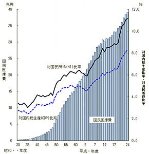 国民医療費・対国内総生産および対国民所得比率の年次推移(出典:厚生労働省、2012年度)