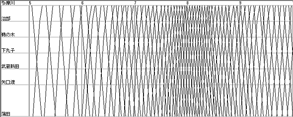 東急多摩川線の列車ダイヤ(時刻表を元に筆者作成)。ピーク時は3分間隔、日中は6分間隔の過密ダイヤである