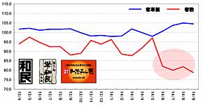 ワタミはリブランディングによって客単価は最大3%上昇したが、客数は最大12%落ち込む結果に(同社2014年度上期決算説明会資料より)