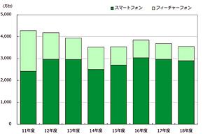 携帯電話端末出荷台数の推移・予測(出典:MM総研)